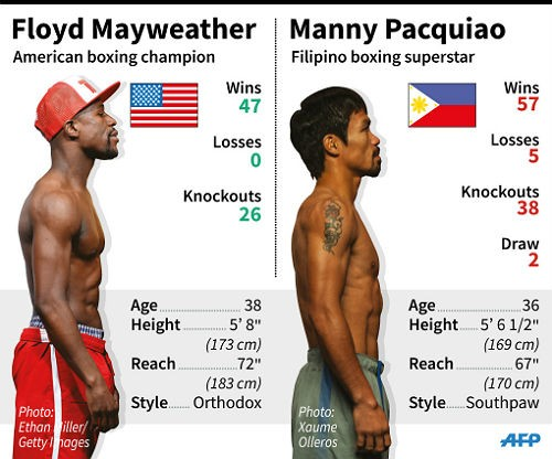 pacmay-500x416 Floyd Mayweather, Jr. vs. Manny Pacquiao Preview & Prediction