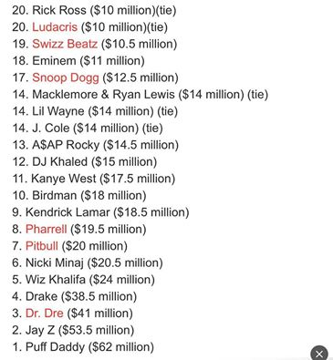 forb Forbes Releases Hip Hop's Highest Earners List For 2016; Diddy Sits At #1