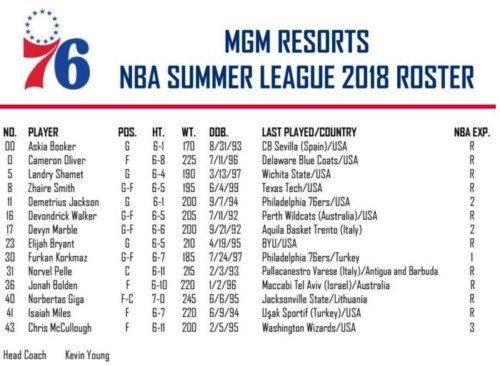 Sixers-Summer-500x366 The Sixers Have Announced Their MGM Resorts 2018 NBA Summer League Roster & Schedule